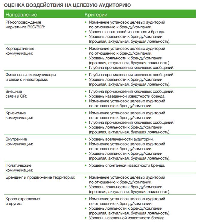 Меморандум АКОС о методах оценки качества pr деятельности kpi  akos kpi 2015 2