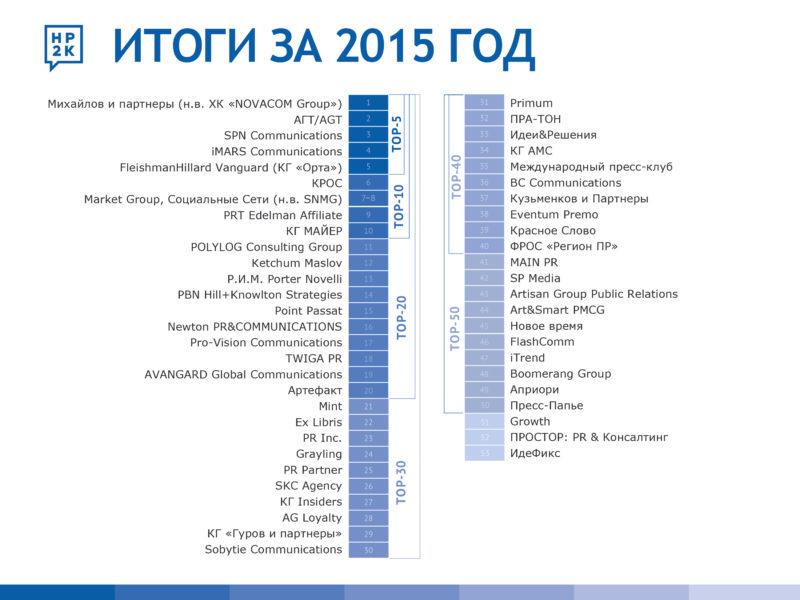 НР2К_объявление результатов_BalticWeeken