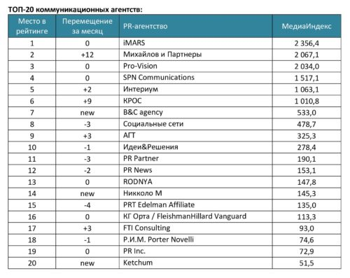 PR-агентства_октябрь (2) (pdf.io)