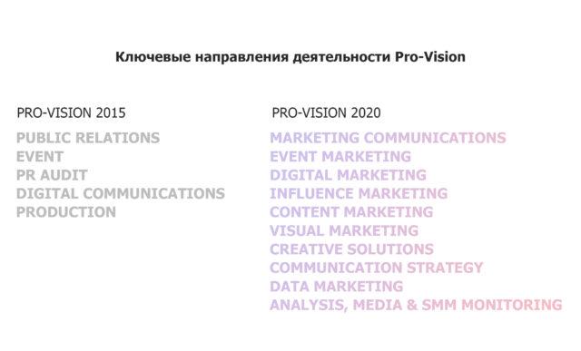 Новые_услуги_Pro-Vision