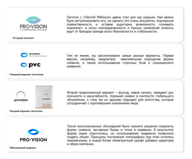 Эволюция_логотипа_Pro-Vision